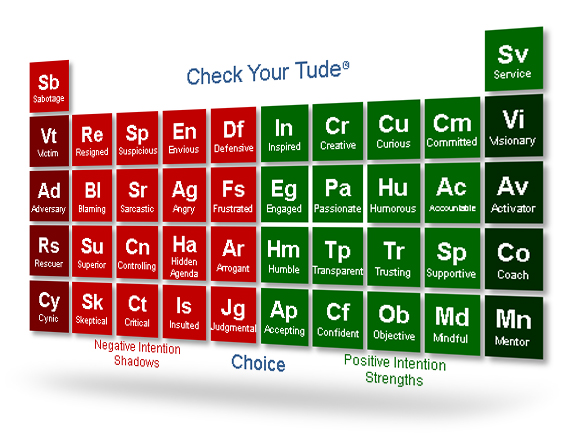 Check Your Tude Chart